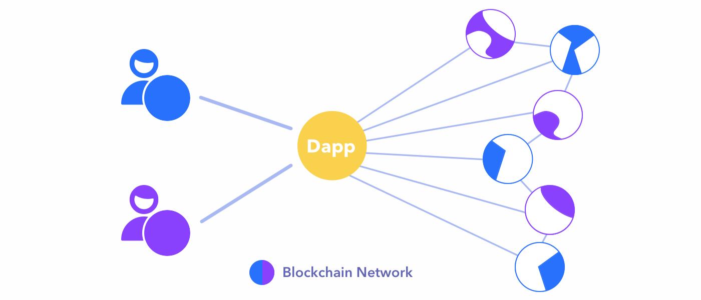 """contractele smart Képtalálat a következőre: """"dapp"""""""