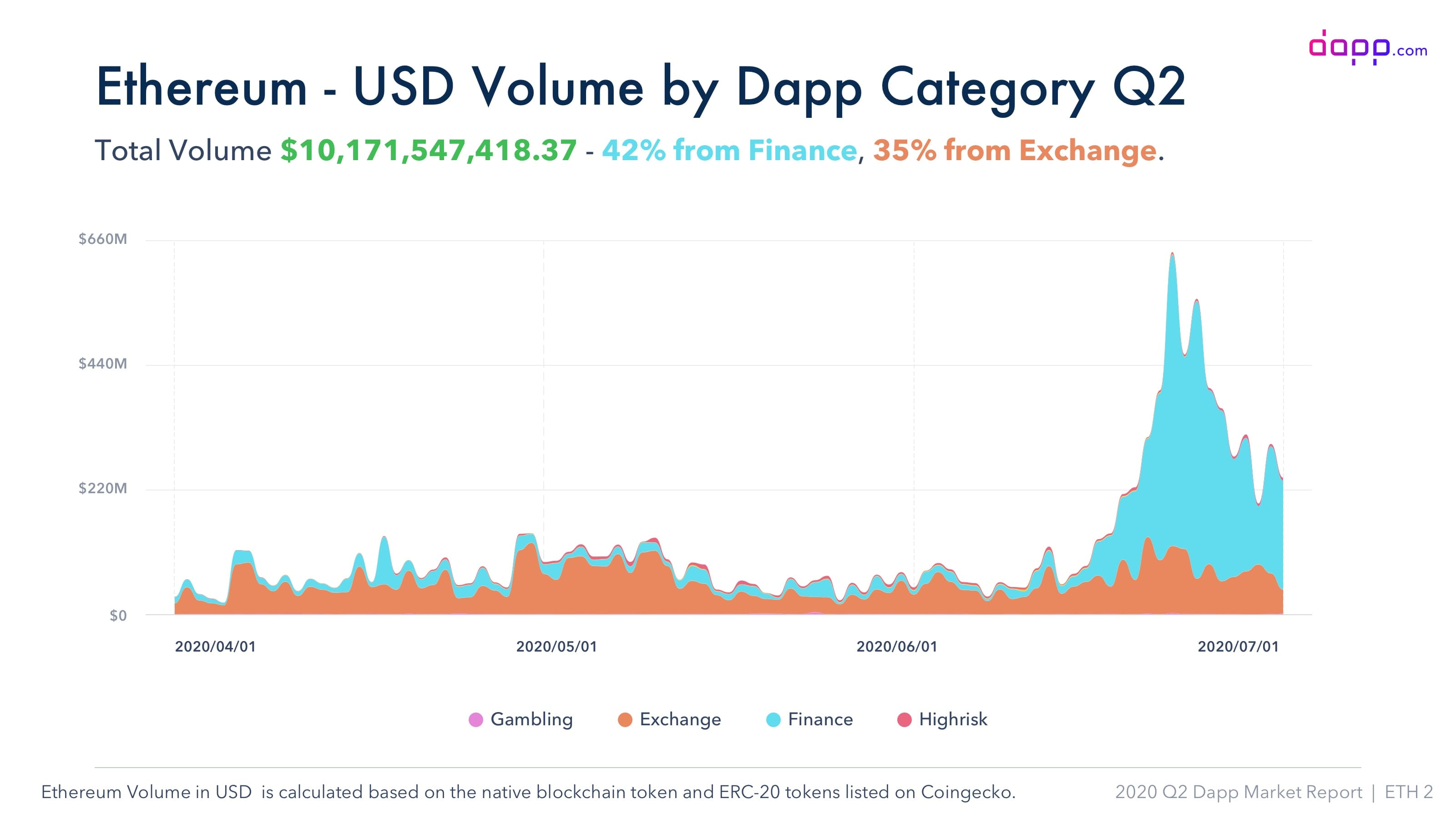 Q2 Dapp USD Vol